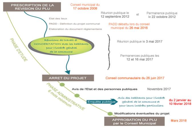 histogramme-maj-2017.12